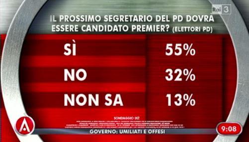 Sondaggio Ixè per Agorà, segretario PD anche candidato premier?