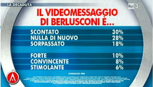 Sondaggio Swg per Agorà, giudizio sul video messaggio di Berlusconi.