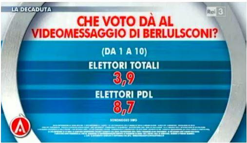 Sondaggio Swg per Agorà, voto al videomessaggio di Berlusconi.