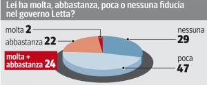 Sondaggio Swg per il Corriere della Sera, fiducia nel Governo Letta.