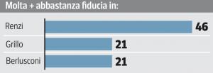 Sondaggio Swg per il Corriere della Sera, fiducia nei leader politici.