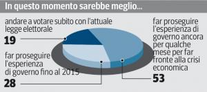 Sondaggio Swg per il Corriere della Sera, futuro del Governo.