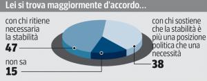 Sondaggio Swg per il Corriere della Sera, opinioni sulla stabilità politica.