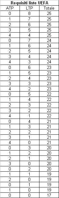 Le varie combinazioni possibili di liste, a seconda dei vincoli stabiliti dall'UEFA