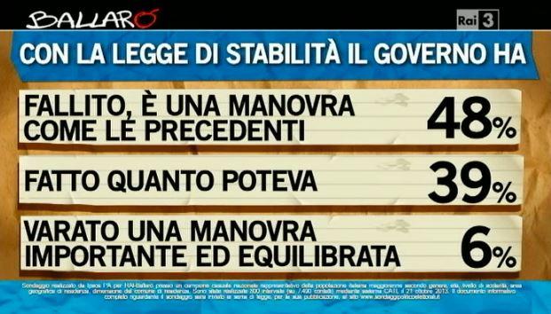 Sondaggio Ipsos per Ballarò, opinioni sulla legge di stabilità.
