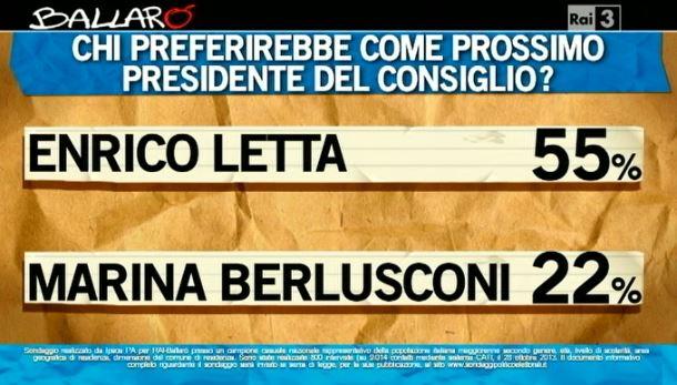 Sondaggio Ipsos per Ballarò, sfida tra Letta e Marina Berlusconi.