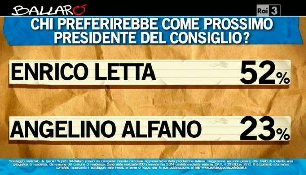 Sondaggio Ipsos per Ballarò, sfida tra Letta e Alfano.