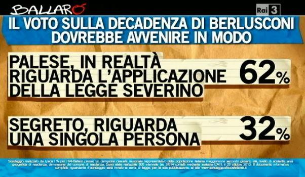 Sondaggio Ipsos per Ballarò, voto segreto o palese.