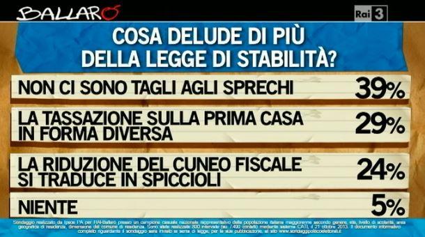 Sondaggio Ipsos per Ballarò, contro della legge di stabilità.