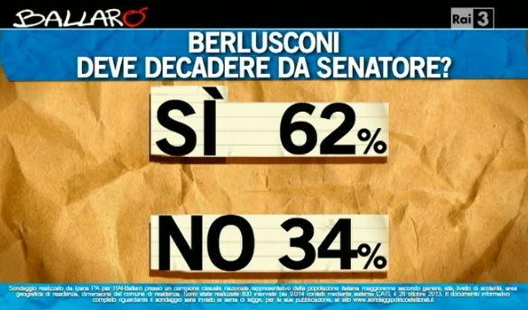 Sondaggio Ipsos per Ballarò, decadenza di Berlusconi.