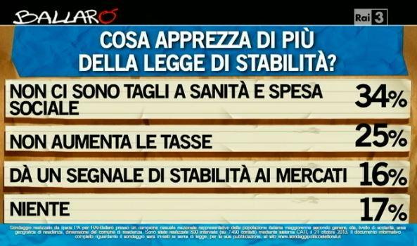 Sondaggio Ipsos per Ballarò, pro della legge di stabilità.