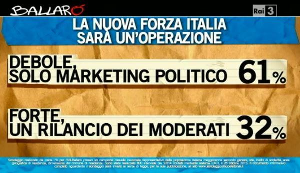 Sondaggio Ipsos per Ballarò, passaggio a Forza Italia.