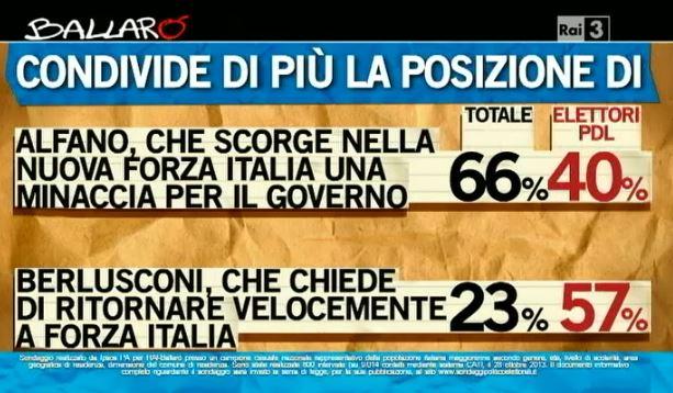 Sondaggio Ipsos per Ballarò, Berlusconi o Alfano.