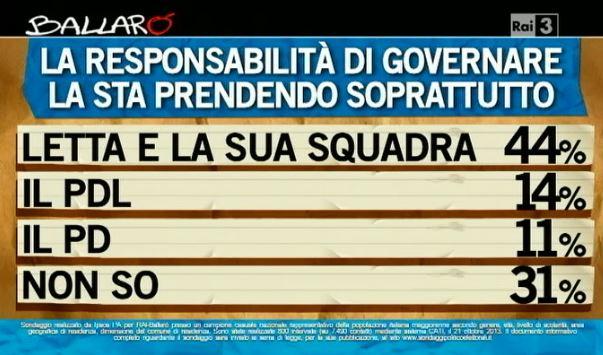 Sondaggio Ipsos per Ballarò, responsabilità di governare.