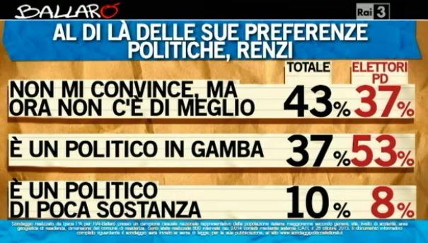 Sondaggio Ipsos per Ballarò, giudizi su Matteo Renzi.