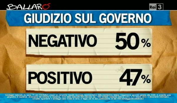 Sondaggio Ipsos per Ballarò, giudizio sul Governo.