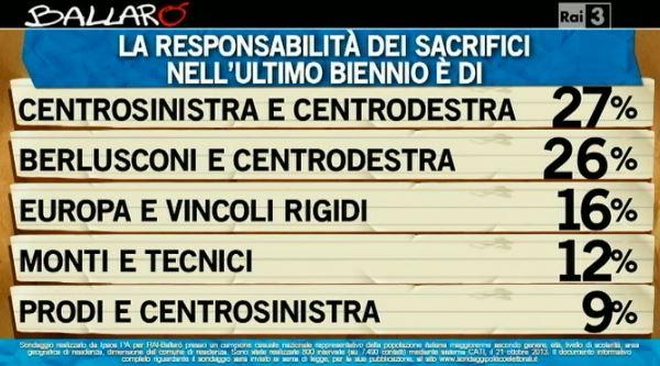 Sondaggio Ipsos per Ballarò, responsabilità dei sacrifici economici.