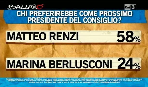 Sondaggio Ipsos per Ballarò, sfida tra Renzi e Marina Berlusconi.