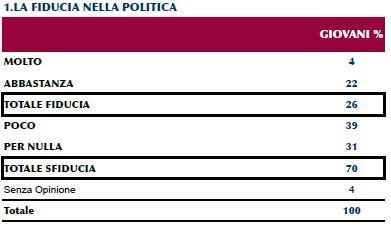 Sondaggio Ipr per Piazzapulita, fiducia nella politica.