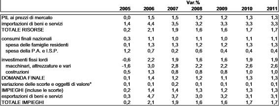 prev PIL 2006