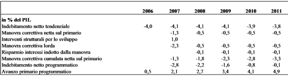 prev deficit 2006