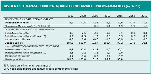 prev deficit 2008