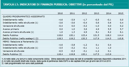 prev deficit 2012