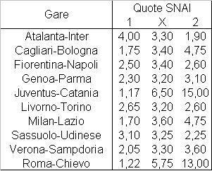 Il programma della decima giornata di Serie A