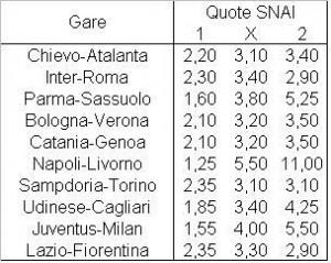Il programma della settima giornata di Serie A