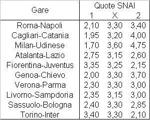 Il programma dell'ottava giornata di Serie A