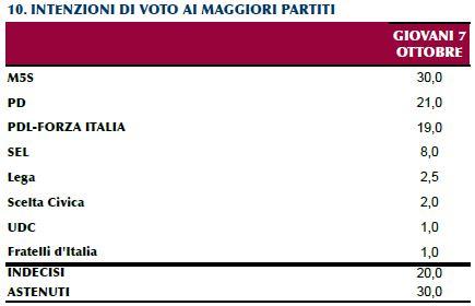 Sondaggio Ipr per Piazzapulita, intenzioni di voto dei giovani.