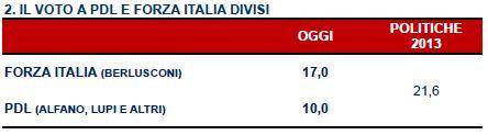 Sondaggio Ipr per Servizio Pubblico, intenzioni di voto a PDL e Forza Italia divisi.