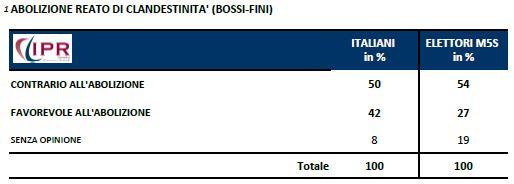 Sondaggio IPR per Tg3, abolizione Bossi-Fini.