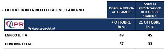 Sondaggio Ipr per Tg3, fiducia in Enrico Letta e nel Governo.