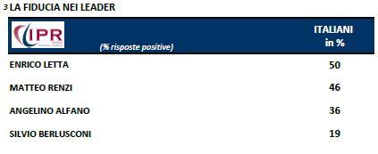 Sondaggio IPR per Tg3, fiducia nei leader.
