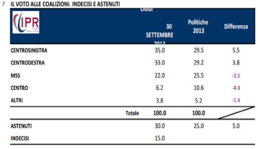 Sondaggio Ipr per Tg3, intenzioni di voto alle coalizioni