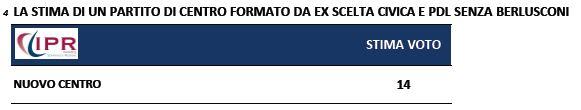 Sondaggio Ipr per Tg3, stima del bacino di voti di un nuovo centro.