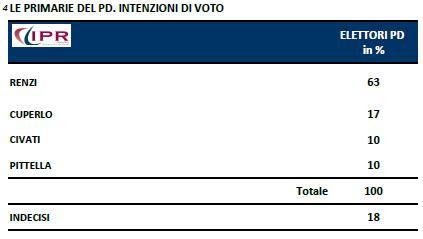 Sondaggio IPR per Tg3, primarie PD.