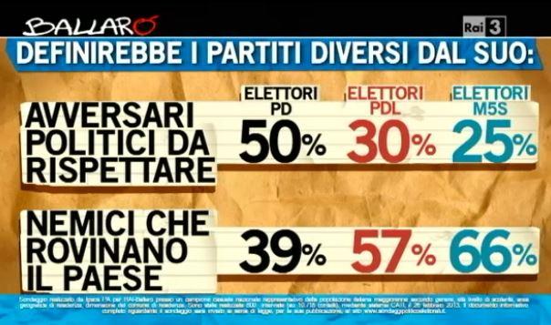 Sondaggio Ipsos per Ballarò, elettorati a confronto.