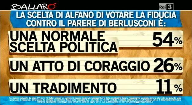 Sondaggio Ipsos per Ballarò, Alfano e il voto di fiducia.