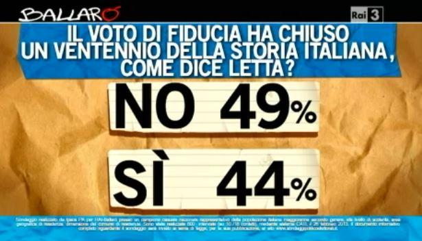Sondaggio Ipsos per Ballarò, fine dell'epoca Berlusconi.