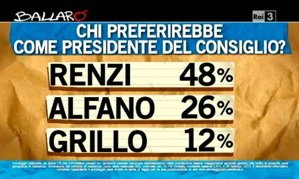 Sondaggio Ipsos per Ballarò, preferenze di premiership.