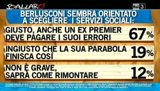 Sondaggio Ipsos per Ballarò, Berlusconi e i servizi sociali.