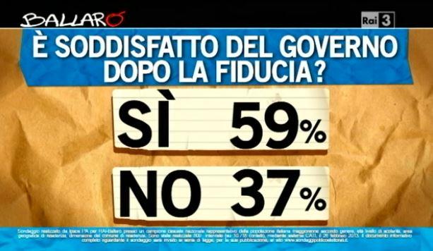 Sondaggio Ipsos per Ballarò, soddisfazione per il Governo.