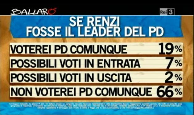 Sondaggio Ipsos per Ballarò, voti in entrata ed in uscita con Renzi leader del PD.