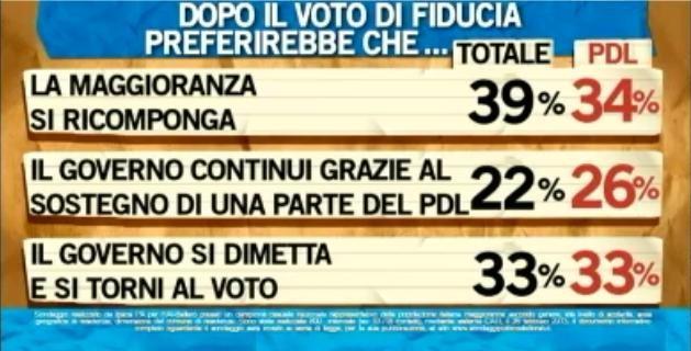 Sondaggio Ipsos per Ballarò, prospettive dopo la fiducia.