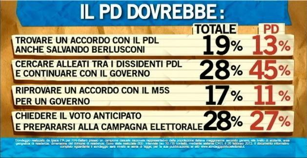Sondaggio Ipsos per Ballarò, cosa dovrebbe fare il PD.