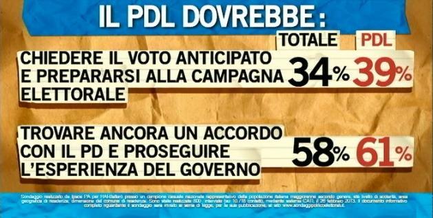 Sondaggio Ipsos per Ballarò, cosa dovrebbe fare il PDL.