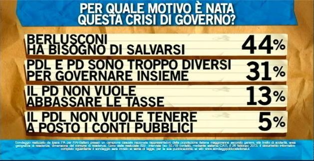 Sondaggio Ipsos per Ballarò, motivazione della crisi di Governo.