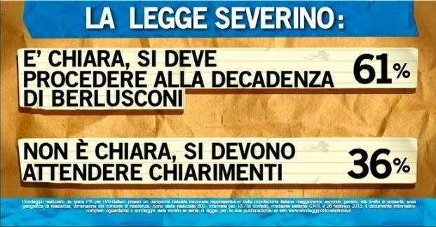 Sondaggio Ipsos per Ballarò, legge Severino e caso Berlusconi.